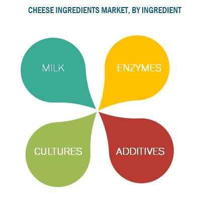 Cheese Ingredients Market