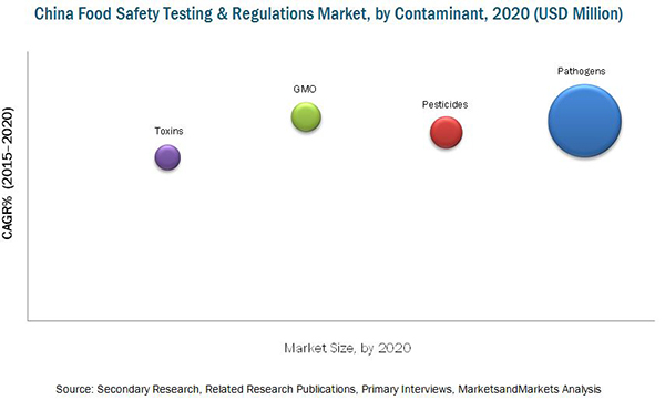 China Food Safety Testing Market & Regulations