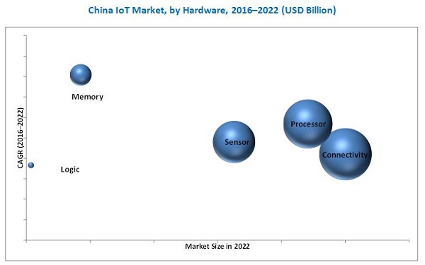 China IoT Market