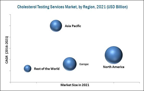 Cholesterol Screening/ Cholesterol Lab Testing Services Market