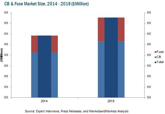 global circuit breaker market Circuit breaker market worth over $135 billion by 2024: global market insights, inc us circuit breakers market share is anticipated to expand over 7%, china to exceed usd 2 billion by 2024.