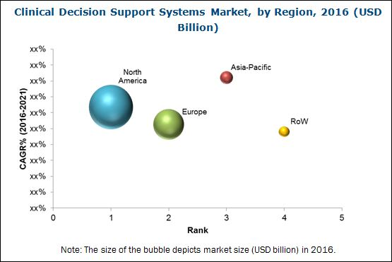 Clinical Decision Support System (CDSS) Market