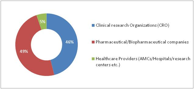 Clinical Trial Management System Market By Trends And