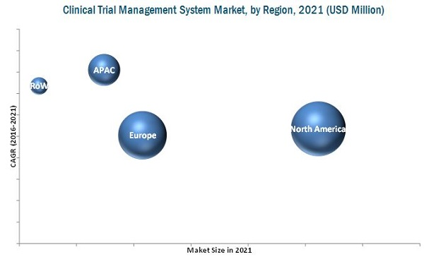 Clinical Trial Management System Ctms Market By End User