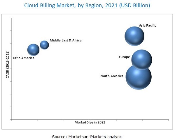 Cloud Billing Market