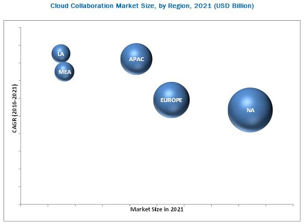 Cloud Collaboration Market
