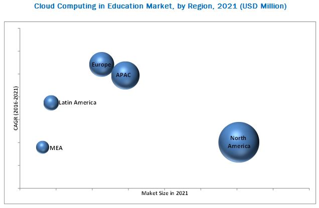 Cloud Computing in Education Market