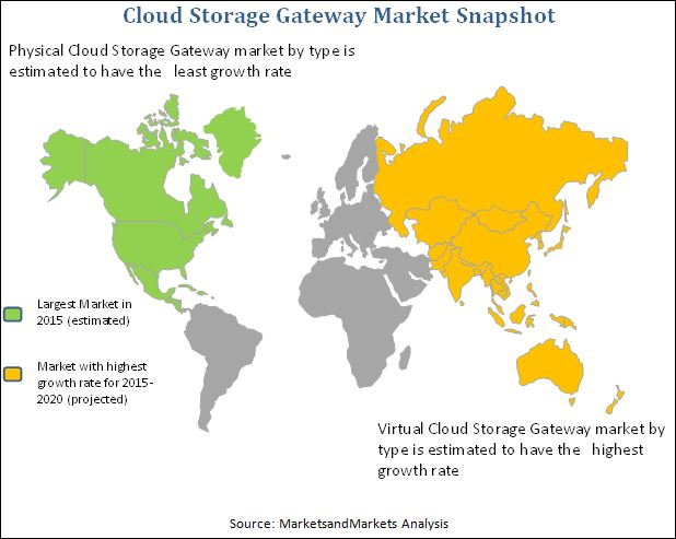 Cloud Storage Gateway Market