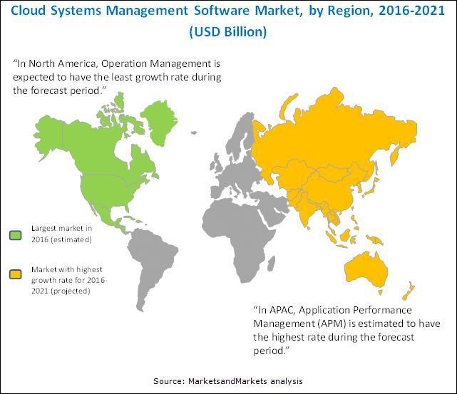 Cloud Systems Management Software Market