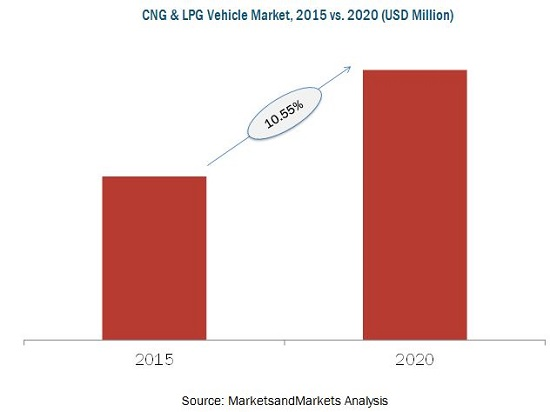 CNG & LPG Vehicle Market