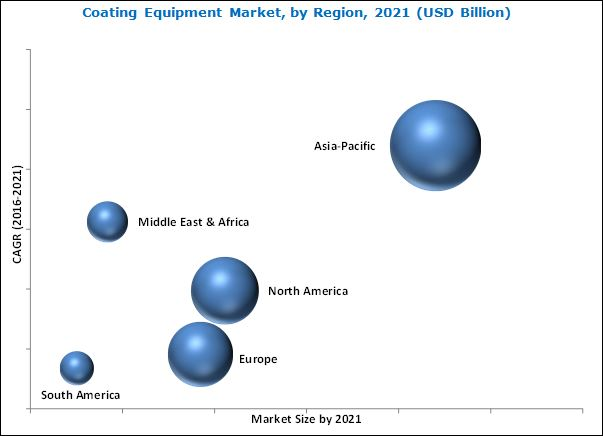 Coating Equipment Market