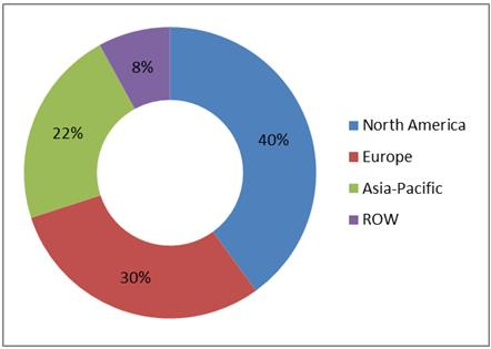 Cold Chain Market Revenue, By Geography, Frozen Food Industry