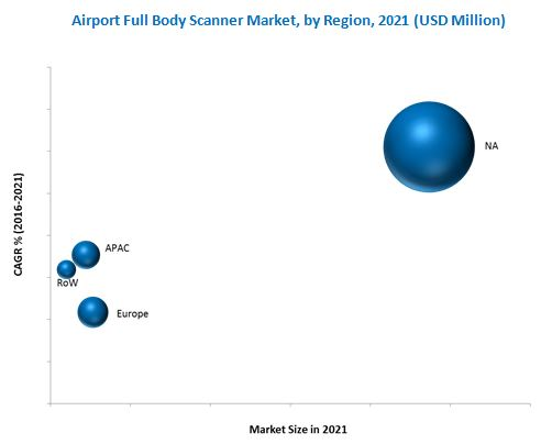 Airport Full Body Scanners Market