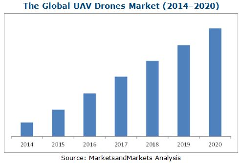 UAV Drones Market by Type | MarketsandMarkets Blog