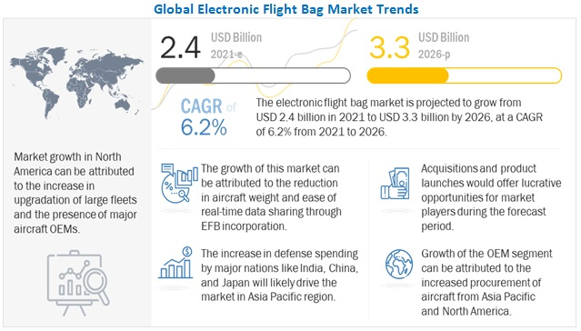 Electronic Flight Bag (EFB) Market
