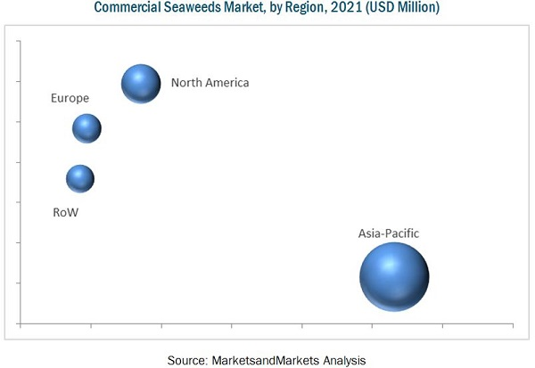 Commercial Seaweeds Market