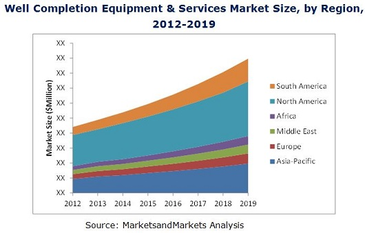 Well Completion Equipment and Services Market