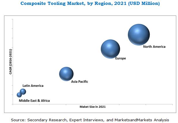 Composite Tooling Market