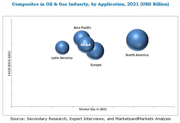 Composites in Oil and Gas Industry Market