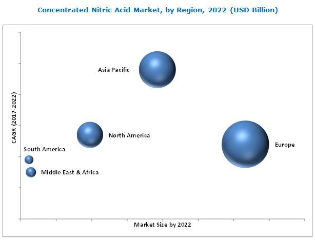 Concentrated Nitric Acid Market