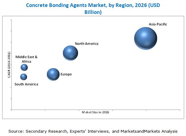 Concrete Bonding Agents Market