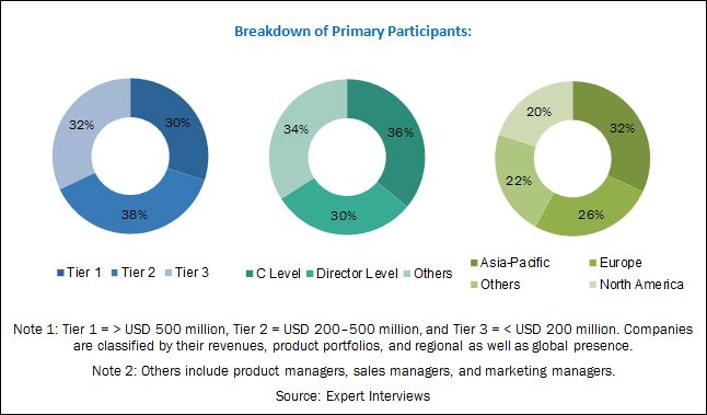 Conducting Polymers Market