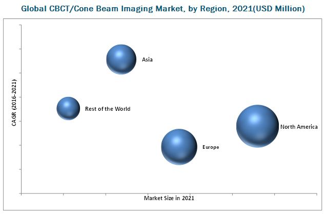 CBCT/Cone Beam Imaging Market