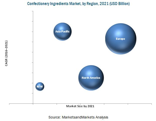 Confectionery Ingredients Market