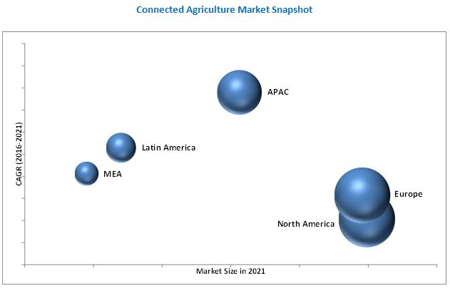 Connected Agriculture Market