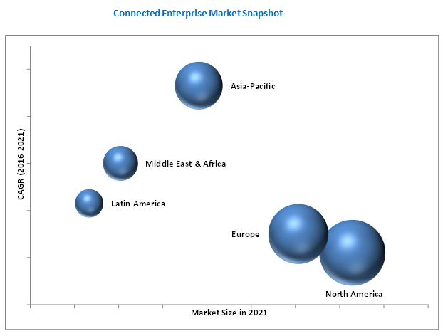Connected Enterprise Market