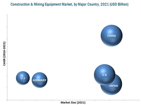 Construction & Mining Equipment Market