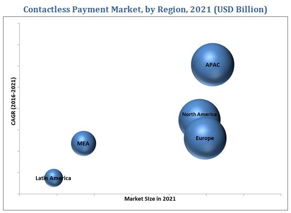Contactless Payments Market