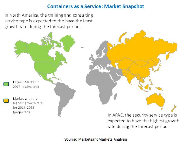 Containers as a Service Market