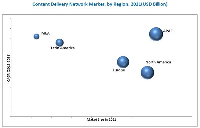 content delivery network market by core solution  u0026 adjacent services