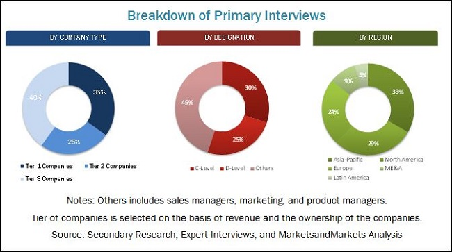 Core Materials Market for Composites