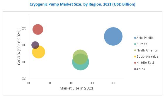 Cryogenic Pump Market