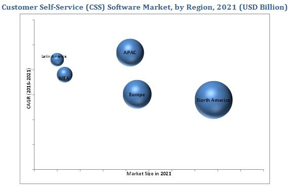 Customer Self-Service Software Market
