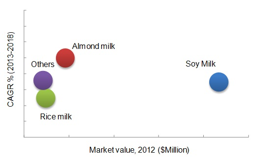 Dairy Alternative Plant Milk Beverages Market