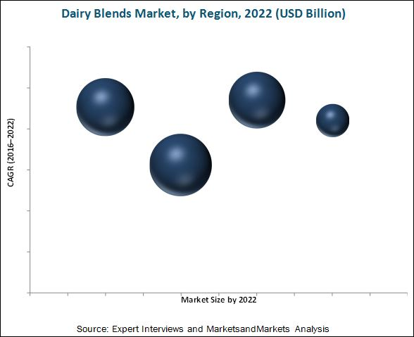 Dairy Blends Market