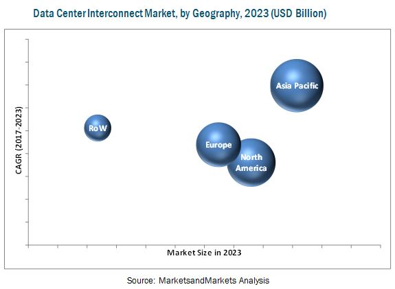 Data Center Interconnect Market