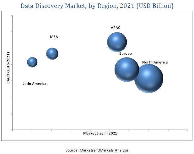 Data Discovery Market