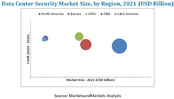 Data Center Security Market
