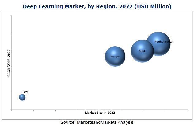 Deep Learning Market