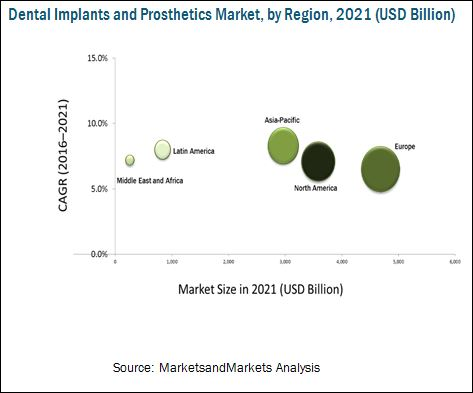 Dental Implants and Prosthetics Market