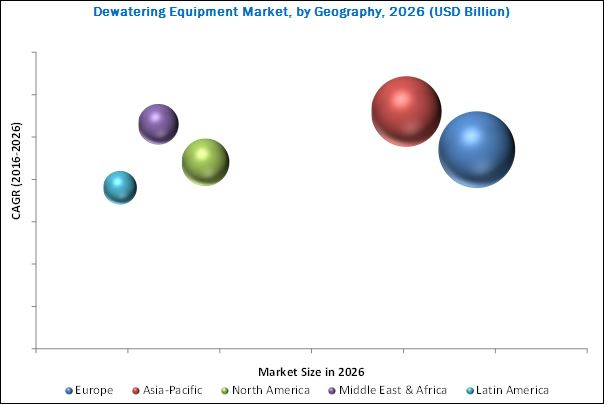 Dewatering Equipment Market