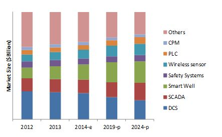 Digital Oil Field Market