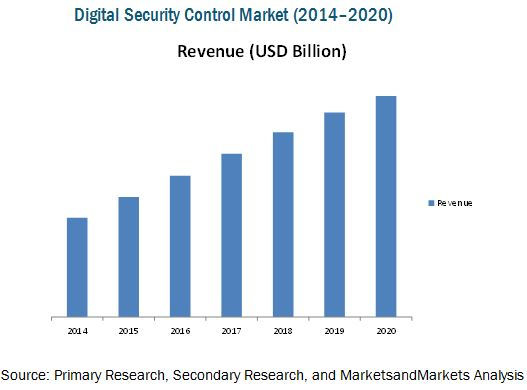Digital Security Control Market