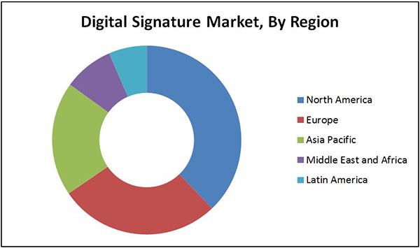 Digital Signature Market