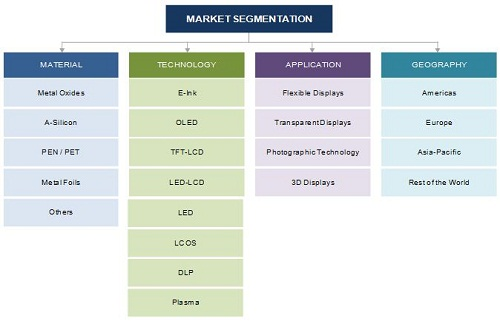 Dielectric Materials Market
