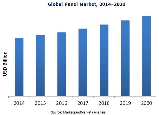 display panel market